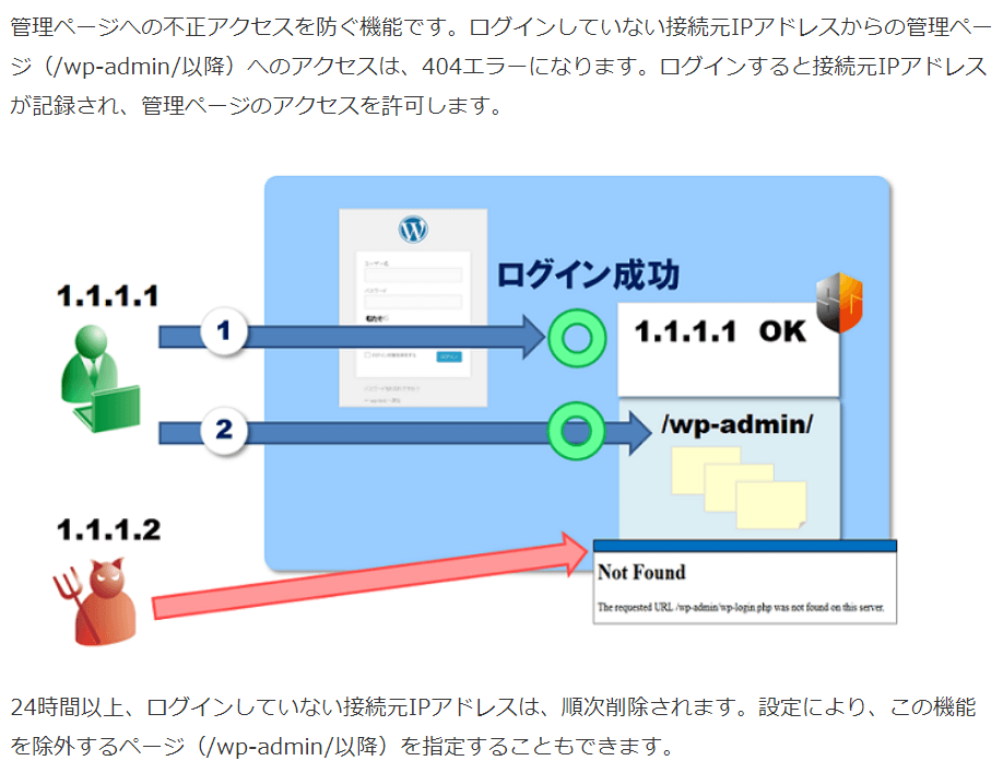 ログインアクセス制限
