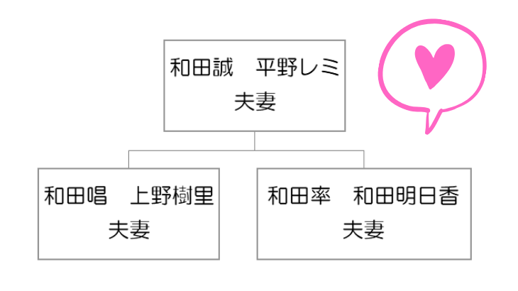 平野レミの息子嫁は上野樹里と和田明日香!家族構成早わかり【画像アリ】